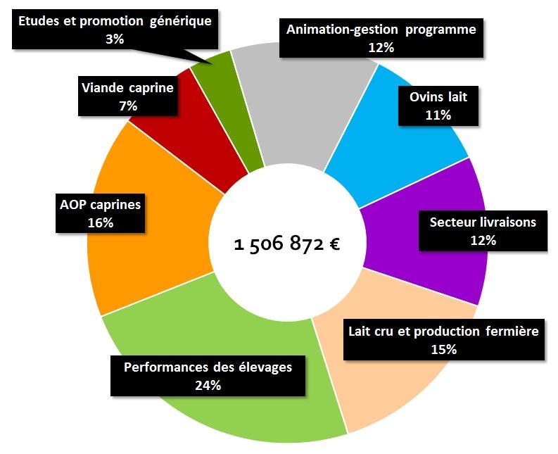 Répartition budget CROF