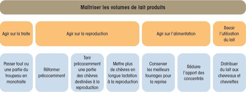 Maîtriser-vol-lait-produits